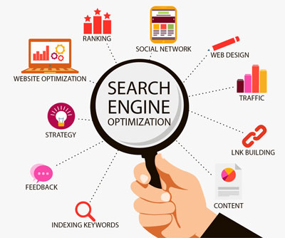 SEO Components Magnified